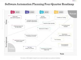 Software Automation Planning Four Quarter Roadmap