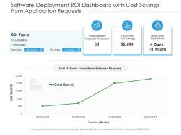 Software Deployment ROI Dashboard With Cost Savings From Application Requests