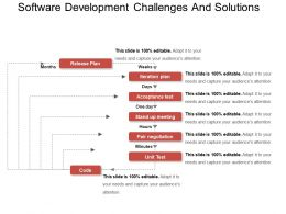 Software Development Challenges And Solutions Ppt Background