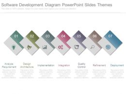 Software Development Diagram Powerpoint Slides Themes