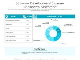 Software Development Expense Breakdown Assessment