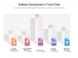 Software Development In Trend Chart