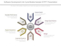 Software Development Life Cycle Models Sample Of Ppt Presentation