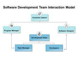 Software Development Team Interaction Model