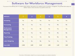 Software For Workforce Management Cost USD Ppt Powerpoint Presentation Pictures Slideshow