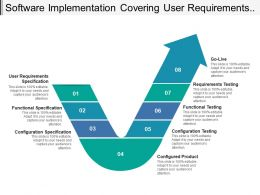 Software Implementation Covering User Requirements And Configured Products