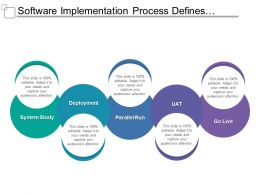 Software Implementation Process Defines System Study And Go Live