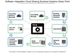 Software Integration Cloud Sharing Business Systems Share point