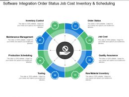 Software Integration Order Status Job Cost Inventory And Scheduling