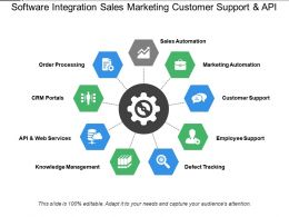 Software Integration Sales Marketing Customer Support And Api