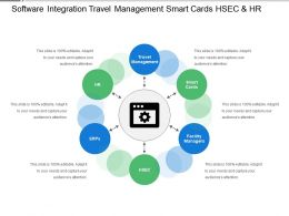 Software Integration Travel Management Smart Cards Hsec And Hr