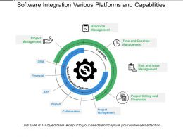 Software Integration Various Platforms And Capabilities