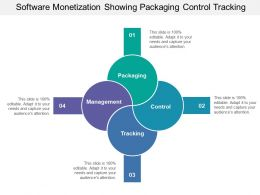 Software Monetization Showing Packaging Control Tracking