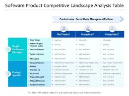 Software Product Competitive Landscape Analysis Table