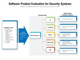 Software Product Evaluation For Security Systems