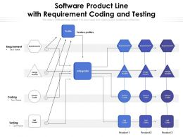 Software Product Line With Requirement Coding And Testing