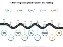 Software Programming Architecture Five Year Roadmap