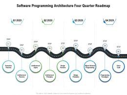 Software Programming Architecture Four Quarter Roadmap
