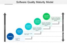 Software Quality Maturity Model