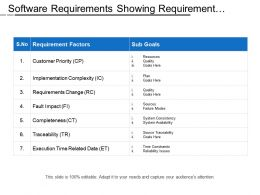 Software Requirements Showing Requirement Factors And Sub Goals