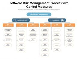 Software Risk Management Process With Control Measures