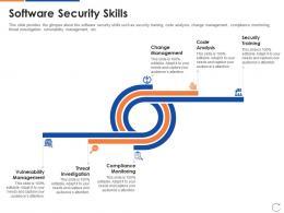 Software Security Skills DevOps Skillset IT Ppt Powerpoint Presentation Summary Ideas