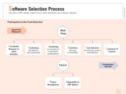 Software Selection Process With Staff Ppt Powerpoint Presentation Icon