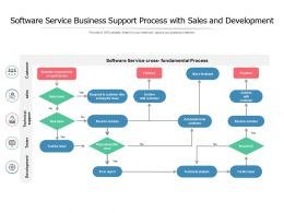 Software Service Business Support Process With Sales And Development
