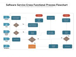 Software Service Cross Functional Process Flowchart