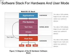 Software Stack For Hardware And User Mode