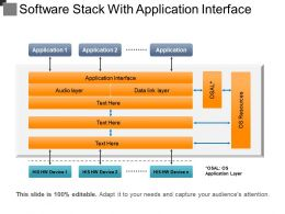 Software Stack With Application Interface