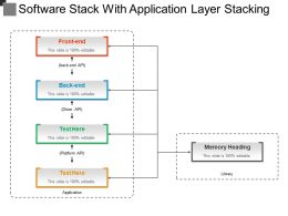 Software Stack With Application Layer Stacking
