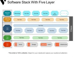 Software Stack With Five Layer