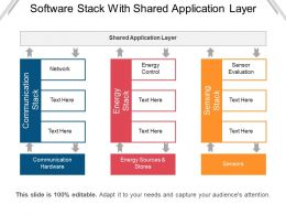 Software Stack With Shared Application Layer