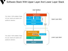Software Stack With Upper Layer And Lower Layer Stack