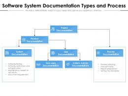 Software System Documentation Types And Process