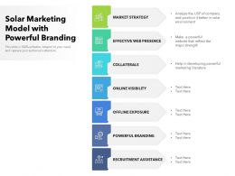 Solar Marketing Model With Powerful Branding