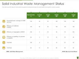 Solid Industrial Waste Management Status Industrial Waste Management