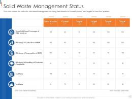Solid Waste Management Status Municipal Solid Waste Management Ppt Mockup