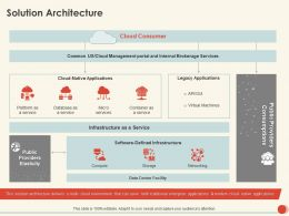 Solution Architecture Consumer Ppt Powerpoint Presentation Summary Backgrounds