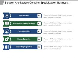 Solution Architecture Contains Specialization Business Technology Foundation
