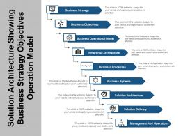 Solution Architecture Showing Business Strategy Objectives Operation Model