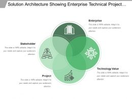 Solution Architecture Showing Enterprise Technical Project And Stakeholder