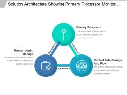 Solution Architecture Showing Primary Processor Monitor And Control Data
