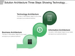 Solution Architecture Three Steps Showing Technology Information And Business