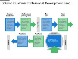 Solution Customer Professional Development Lead Management