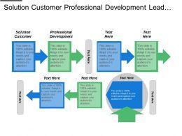 Solution Customer Professional Development Lead Management