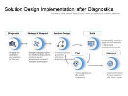 Solution Design Implementation After Diagnostics