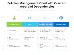Solution Management Chart With Concern Area And Dependencies