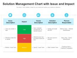 Solution Management Chart With Issue And Impact